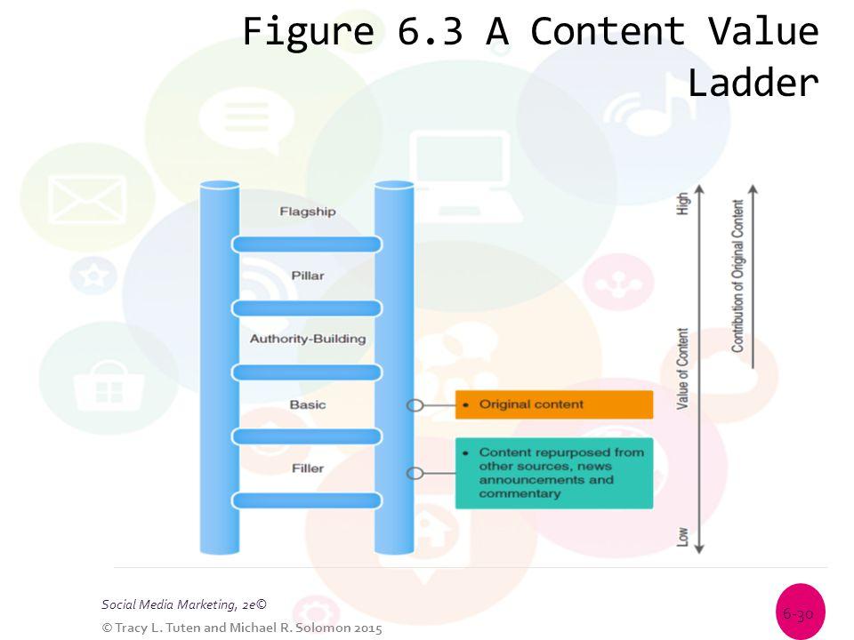 Figure 6.3 A Content Value Ladder Social Media Marketing, 2e© © Tracy L. Tuten and Michael R. Solomon 2015 6-30