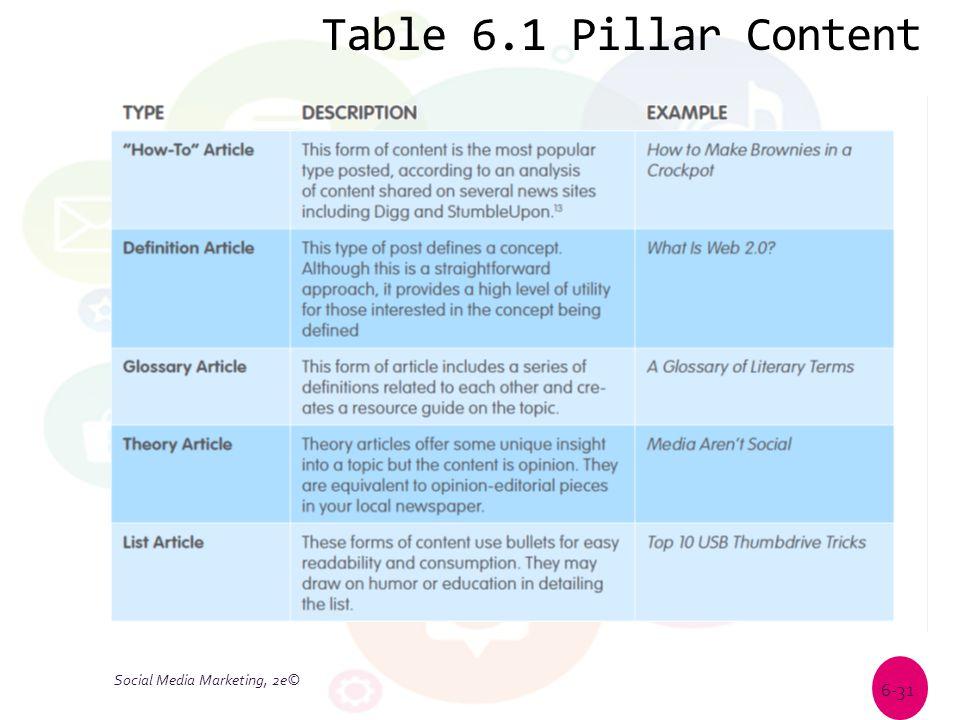 Table 6.1 Pillar Content Social Media Marketing, 2e© 6-31