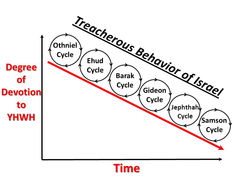 Treacherous Behavior of Israel Othniel Cycle Ehud Cycle Barak Cycle Gideon Cycle Jephthah Cycle Samson Cycle DegreeofDevotiontoYHWH Time