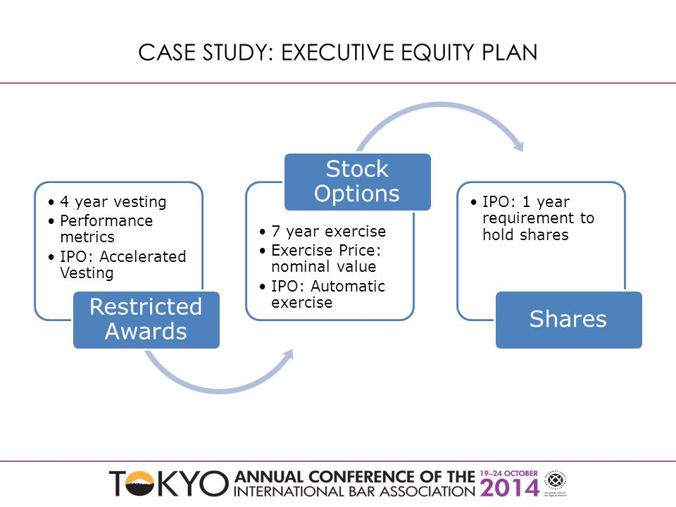 CASE STUDY: EXECUTIVE EQUITY PLAN 4 year vesting Performance metrics IPO: Accelerated Vesting Restricted Awards 7 year exercise Exercise Price: nominal value IPO: Automatic exercise Stock Options IPO: 1 year requirement to hold shares Shares