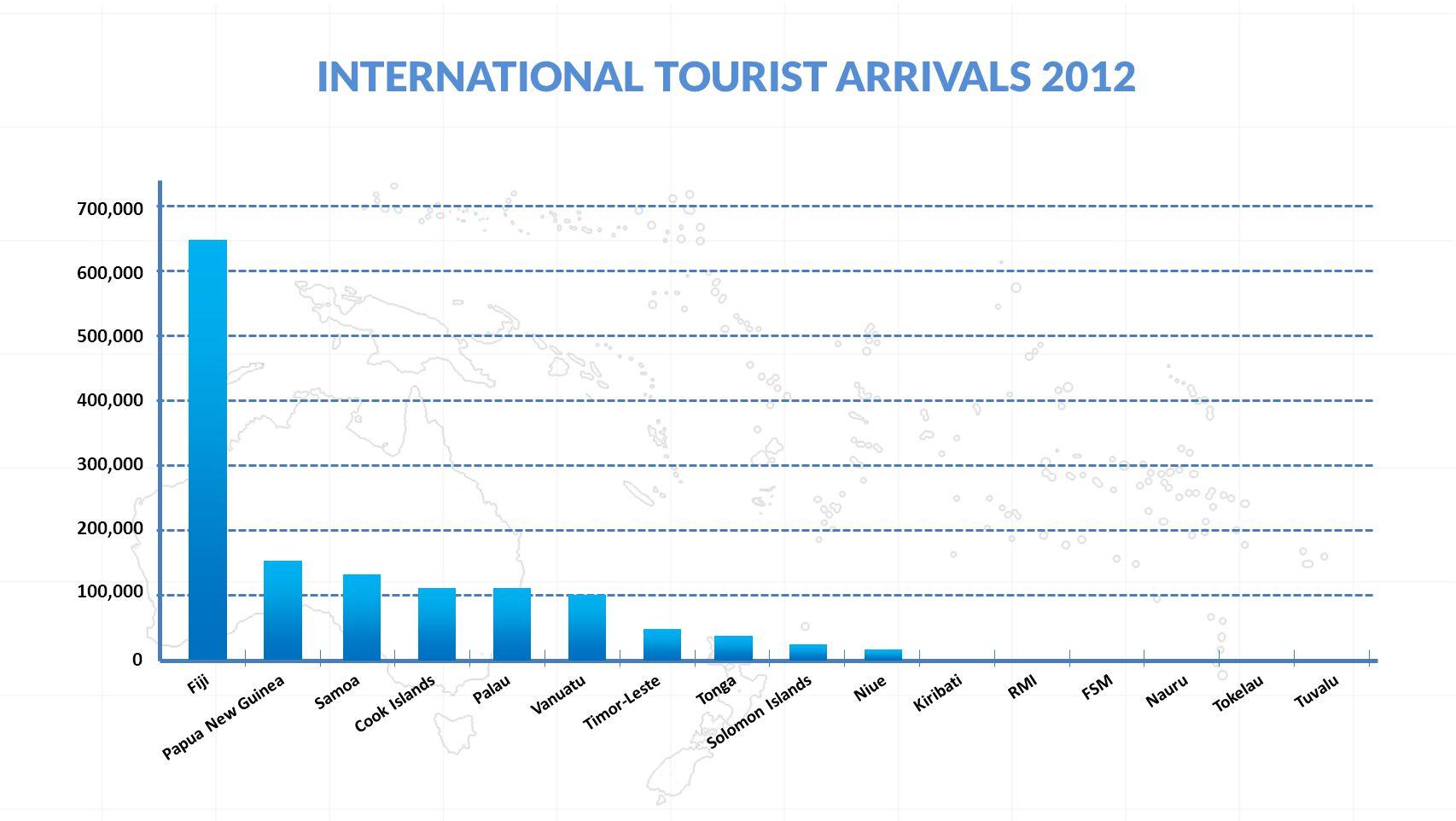 INTERNATIONAL TOURIST ARRIVALS 2012 FijiPapua New GuineaSamoaCook IslandsPalauVanuatuTimor-LesteTongaSolomon IslandsNiueKiribatiRMIFSMNauruTokelauTuvalu 0 500,000 400,000 300,000 200,000 100,000 600,000 700,000