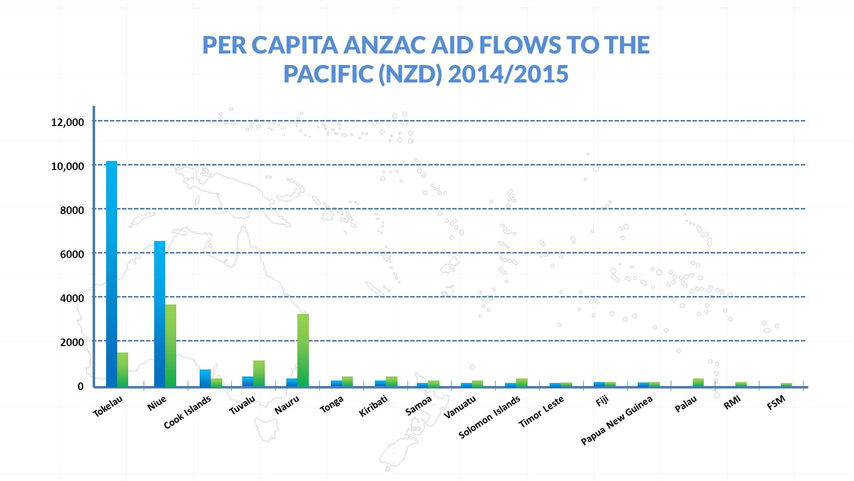 PER CAPITA ANZAC AID FLOWS TO THE PACIFIC (NZD) 2014/2015 TokelauNiueCook IslandsTuvaluNauruTongaKiribatiSamoaVanuatuSolomon IslandsTimor LesteFijiPapua New GuineaPalauRMIFSM 0 10,000 8000 6000 4000 2000 12,000