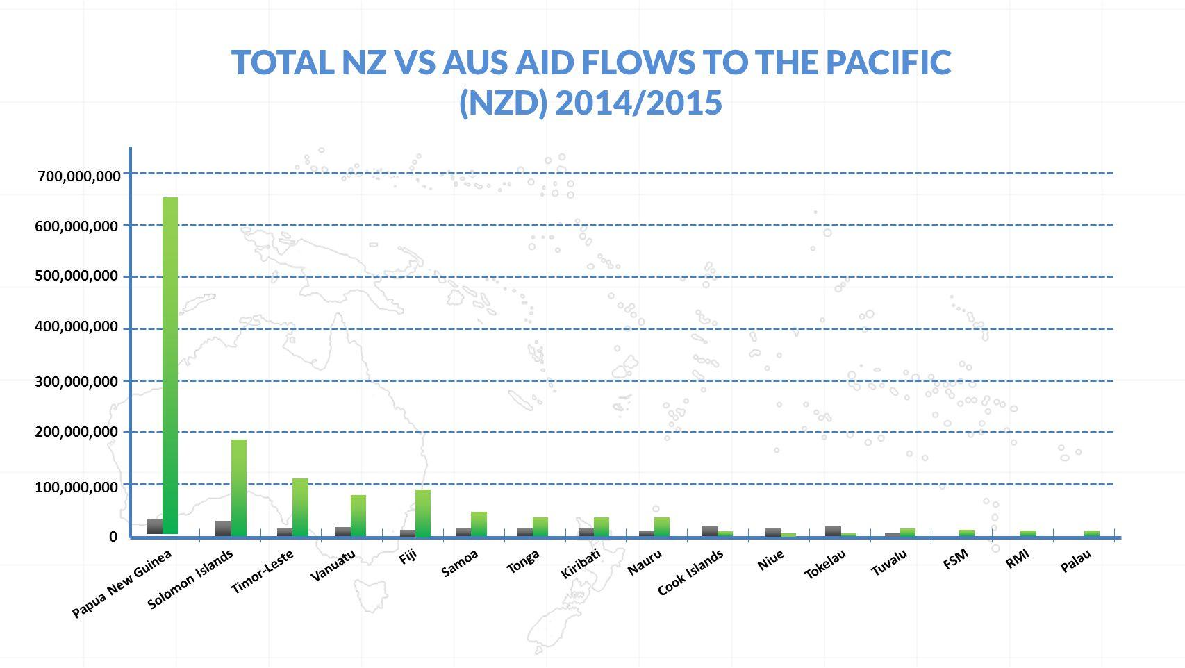TOTAL NZ VS AUS AID FLOWS TO THE PACIFIC (NZD) 2014/2015 Papua New GuineaSolomon IslandsTimor-LesteVanuatuFijiSamoaTongaKiribatiNauruCook IslandsNiueTokelauTuvaluFSMRMIPalau 0 500,000,000 400,000,000 300,000,000 200,000,000 100,000,000 600,000,000 700,000,000