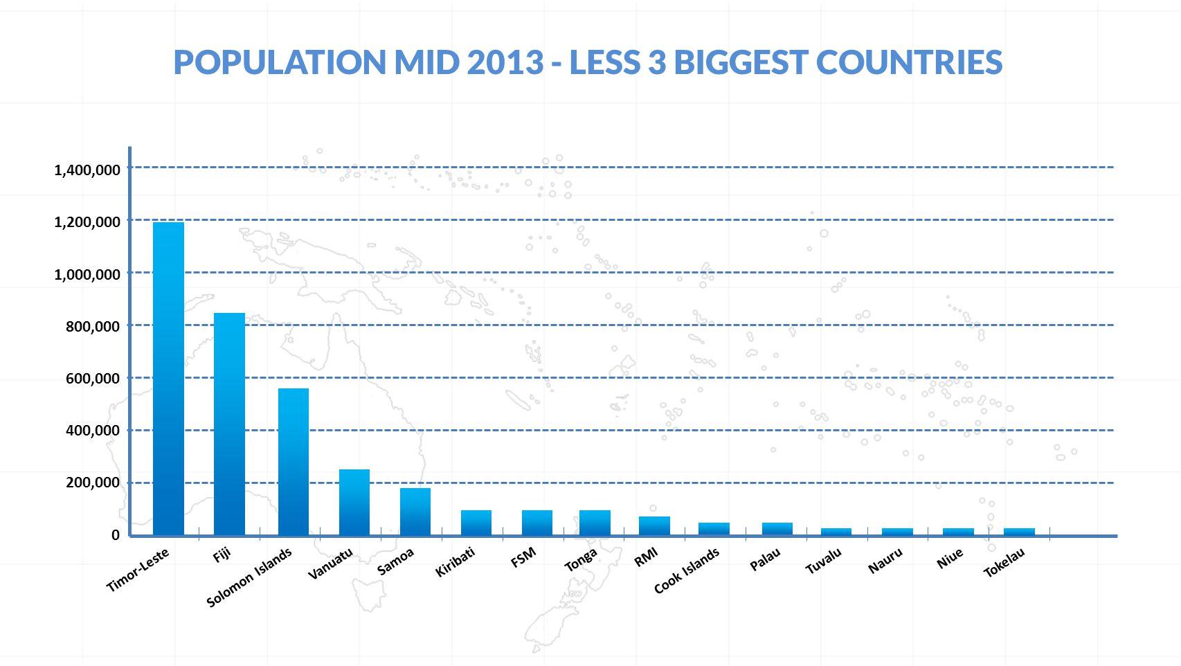 POPULATION MID 2013 - LESS 3 BIGGEST COUNTRIES Timor-LesteFijiSolomon IslandsVanuatuSamoaKiribatiFSMTongaRMICook IslandsPalauTuvaluNauruNiueTokelau 0 1,000,000 800,000 600,000 400,000 200,000 1,200,000 1,400,000