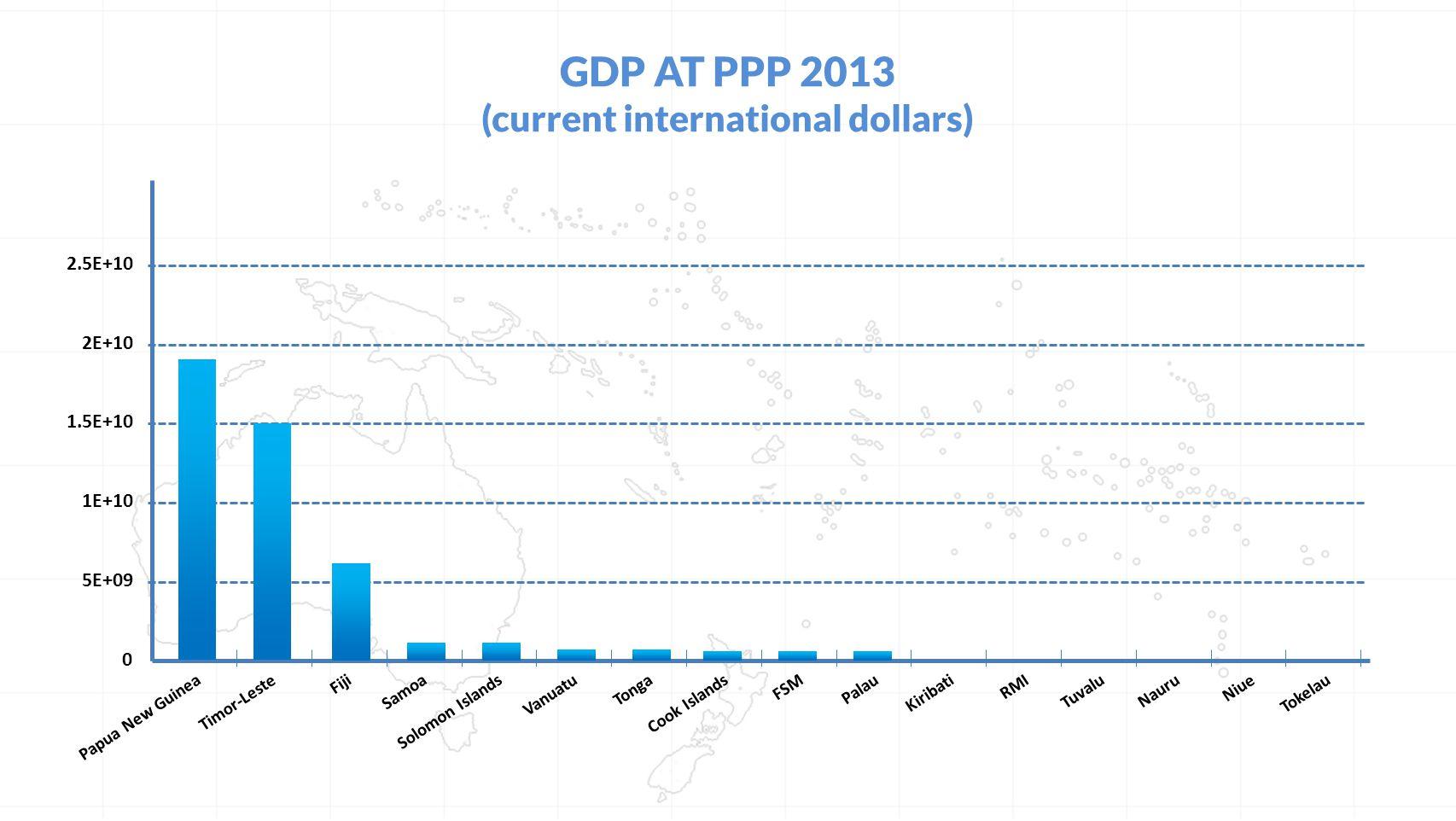 GDP PER CAPITA (CURRENT USD) 2012 AustraliaNew ZealandCook IslandsNauruPalauTimor-LesteFijiTongaTuvaluRMISamoaFSMVanuatuPapua New GuineaSolomon IslandsKiribatiNiueTokelau 0 50,000 40,000 30,000 20,000 10,000 60,000 70,000 80,000