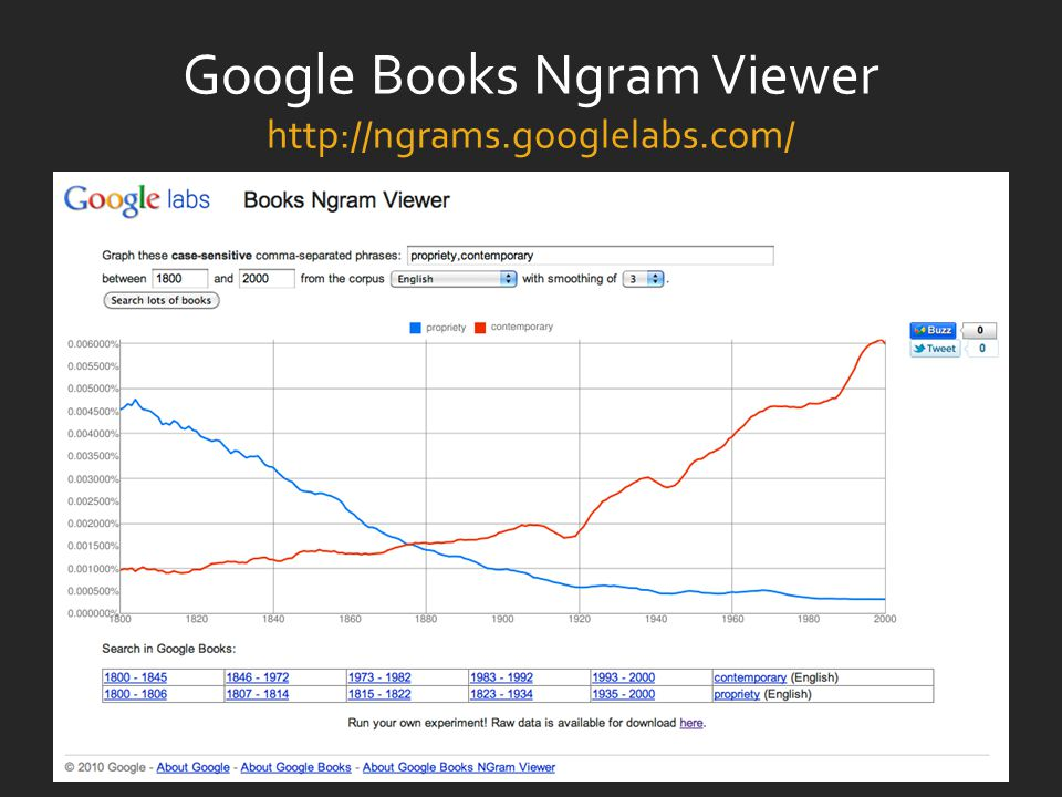 Google Books Ngram Viewer http://ngrams.googlelabs.com/