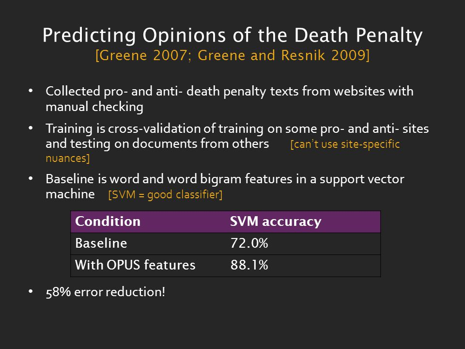 Predicting Opinions of the Death Penalty [Greene 2007; Greene and Resnik 2009] Collected pro- and anti- death penalty texts from websites with manual checking Training is cross-validation of training on some pro- and anti- sites and testing on documents from others [can't use site-specific nuances] Baseline is word and word bigram features in a support vector machine [SVM = good classifier] 58% error reduction.