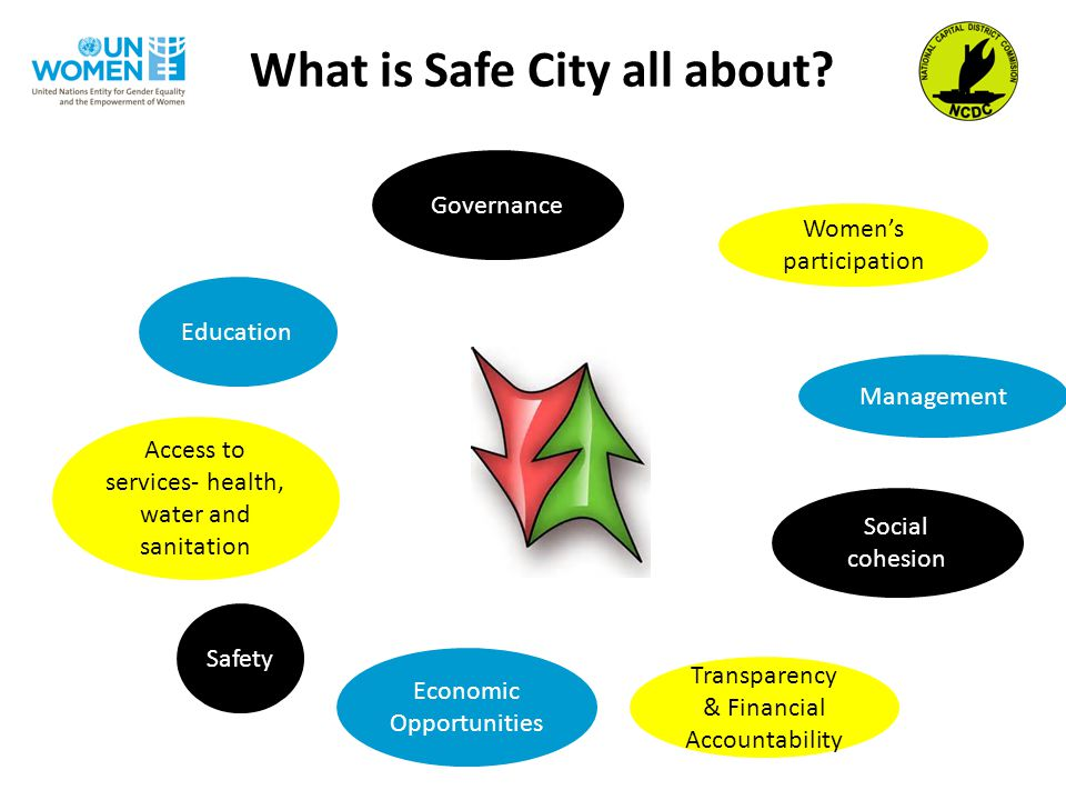 What is Safe City all about.