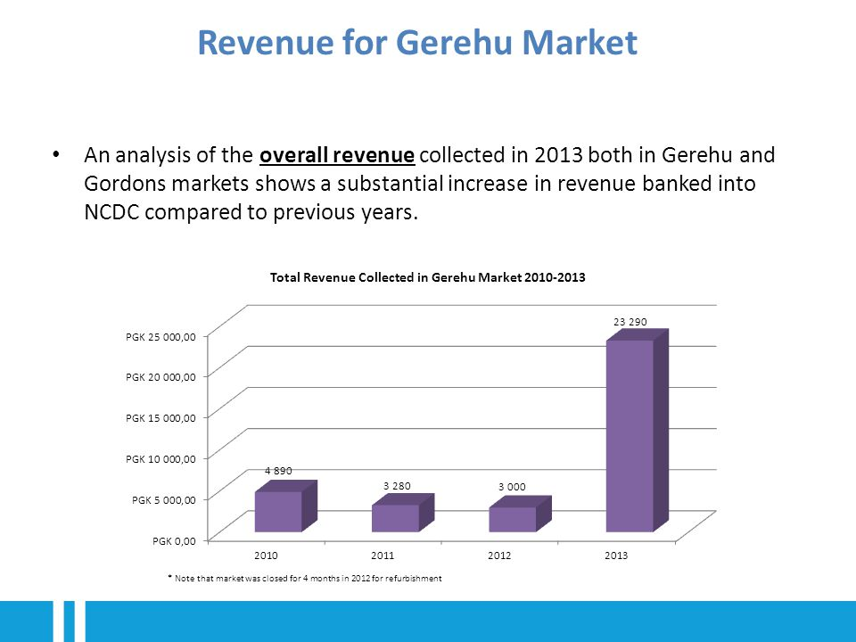 An analysis of the overall revenue collected in 2013 both in Gerehu and Gordons markets shows a substantial increase in revenue banked into NCDC compared to previous years.