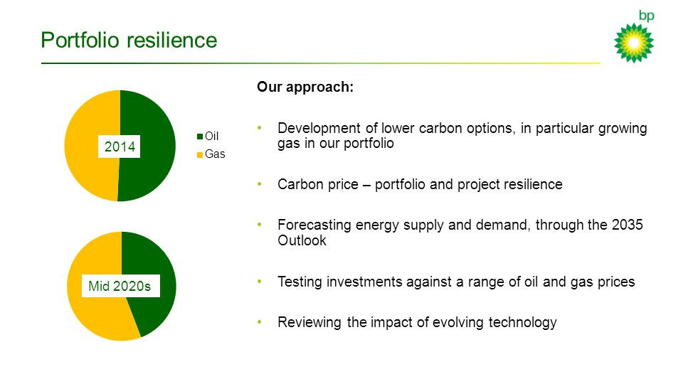 Portfolio resilience Our approach: Development of lower carbon options, in particular growing gas in our portfolio Carbon price – portfolio and project resilience Forecasting energy supply and demand, through the 2035 Outlook Testing investments against a range of oil and gas prices Reviewing the impact of evolving technology 2014 Mid 2020s