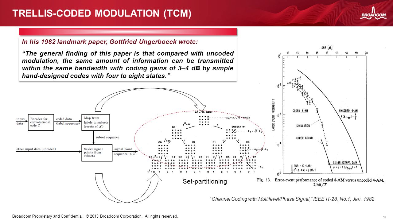 10 Broadcom Proprietary and Confidential. © 2013 Broadcom Corporation. All rights reserved. TRELLIS-CODED MODULATION (TCM) In his 1982 landmark paper,