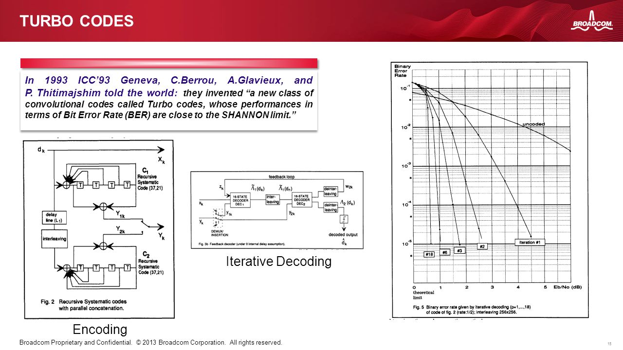 15 Broadcom Proprietary and Confidential. © 2013 Broadcom Corporation. All rights reserved. TURBO CODES In 1993 ICC'93 Geneva, C.Berrou, A.Glavieux, a