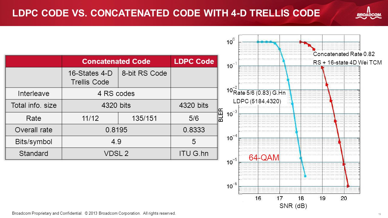 19 Broadcom Proprietary and Confidential. © 2013 Broadcom Corporation. All rights reserved. LDPC CODE VS. CONCATENATED CODE WITH 4-D TRELLIS CODE Rate
