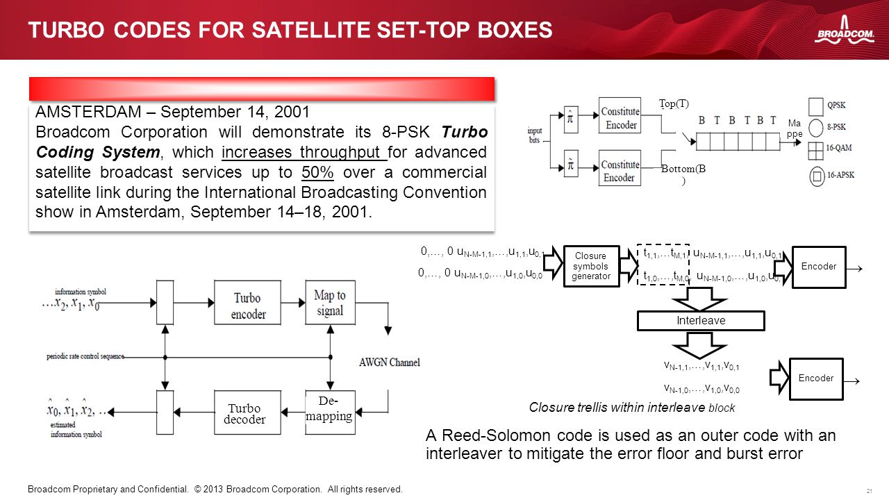 21 Broadcom Proprietary and Confidential. © 2013 Broadcom Corporation. All rights reserved. TURBO CODES FOR SATELLITE SET-TOP BOXES AMSTERDAM – Septem