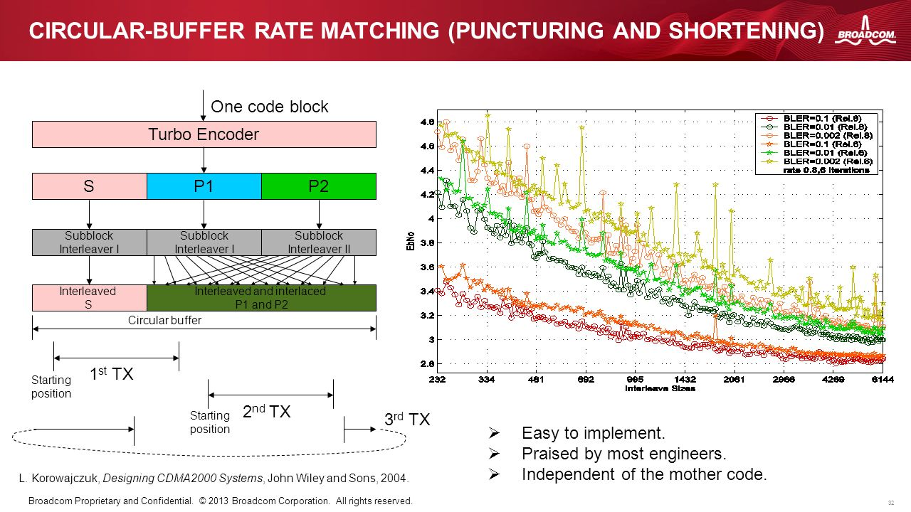 32 Broadcom Proprietary and Confidential. © 2013 Broadcom Corporation. All rights reserved. CIRCULAR-BUFFER RATE MATCHING (PUNCTURING AND SHORTENING)