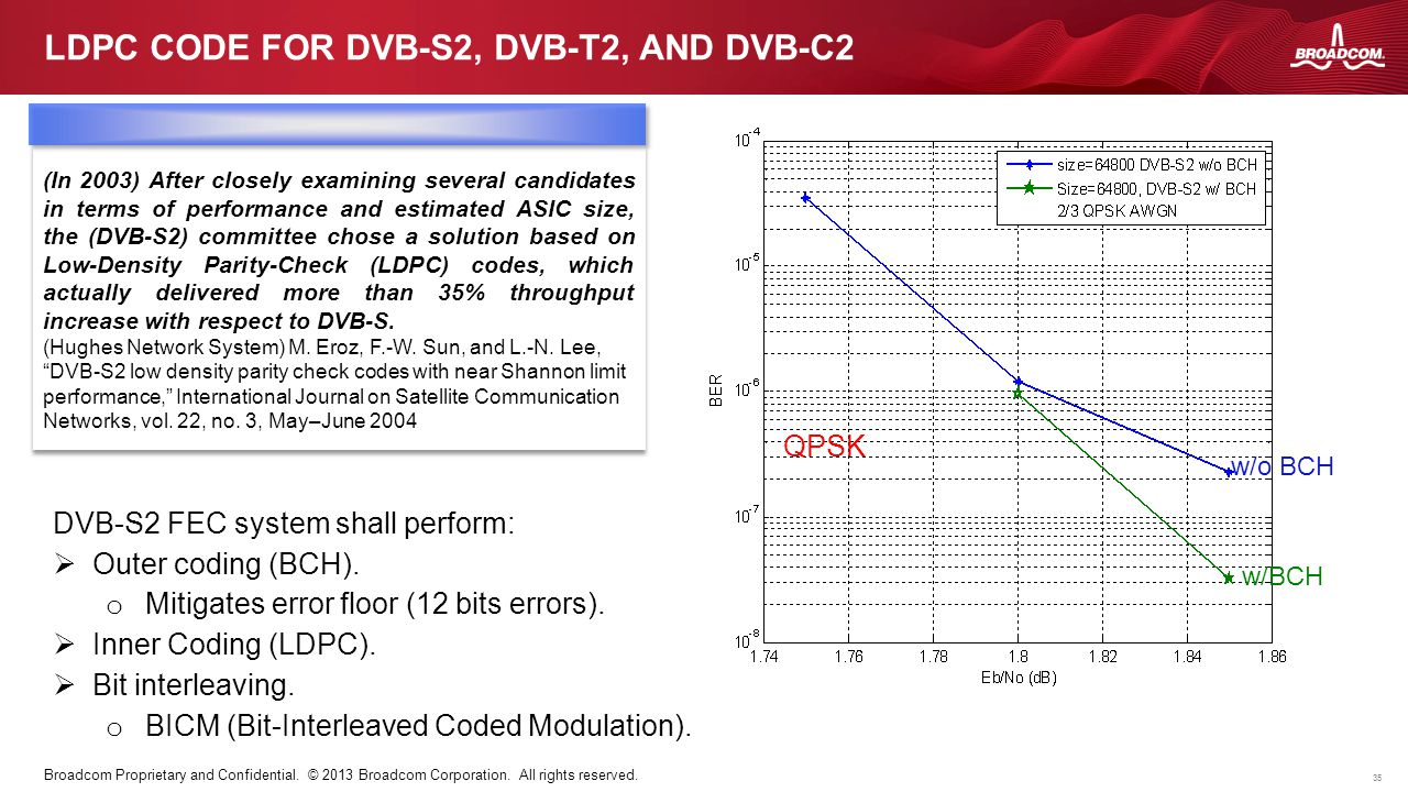 35 Broadcom Proprietary and Confidential. © 2013 Broadcom Corporation. All rights reserved. LDPC CODE FOR DVB-S2, DVB-T2, AND DVB-C2 (In 2003) After c