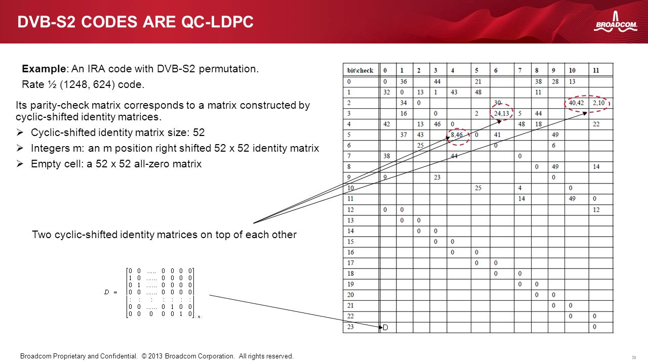 39 Broadcom Proprietary and Confidential. © 2013 Broadcom Corporation. All rights reserved. DVB-S2 CODES ARE QC-LDPC Example: An IRA code with DVB-S2