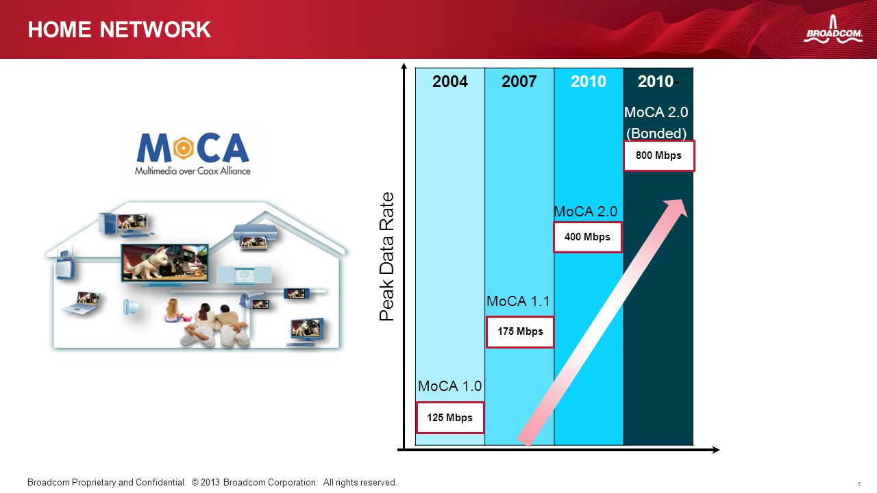 5 Broadcom Proprietary and Confidential. © 2013 Broadcom Corporation. All rights reserved. HOME NETWORK 2004200720102010- 125 Mbps MoCA 1.0 175 Mbps M