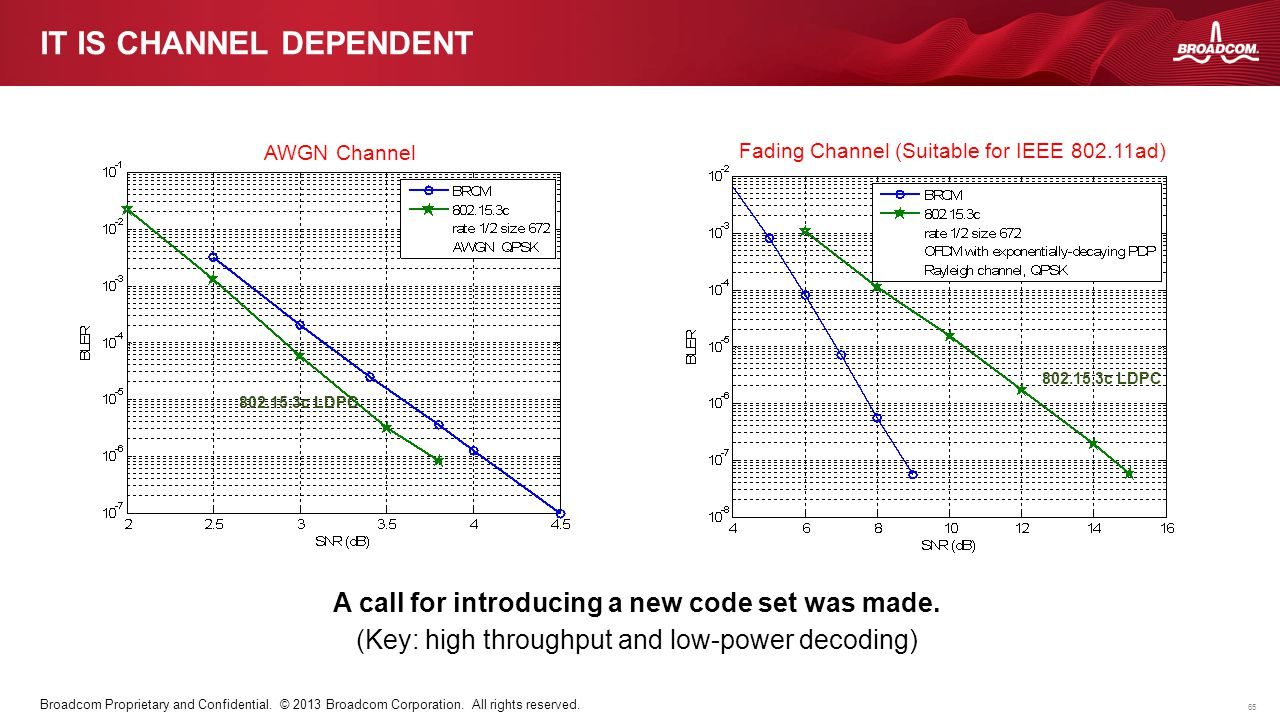 65 Broadcom Proprietary and Confidential. © 2013 Broadcom Corporation. All rights reserved. IT IS CHANNEL DEPENDENT AWGN Channel Fading Channel (Suita