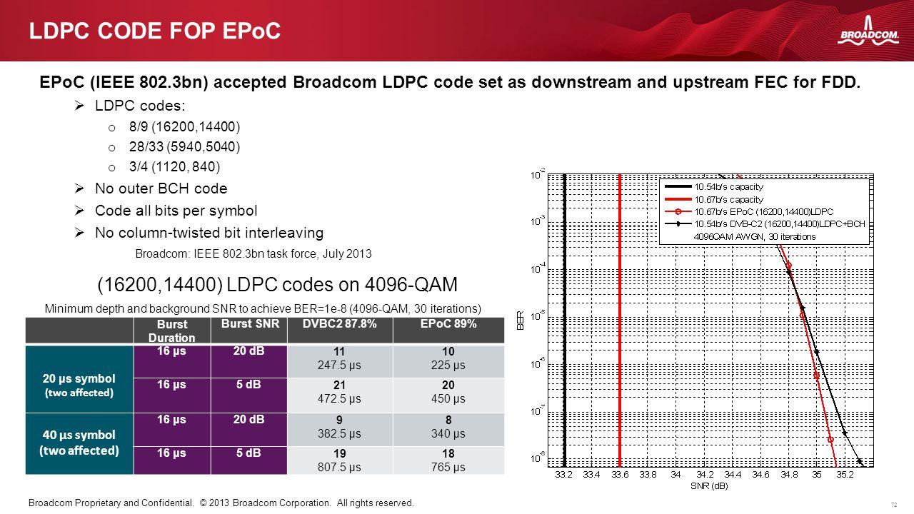72 Broadcom Proprietary and Confidential. © 2013 Broadcom Corporation. All rights reserved. LDPC CODE FOP EPoC Burst Duration Burst SNRDVBC2 87.8%EPoC