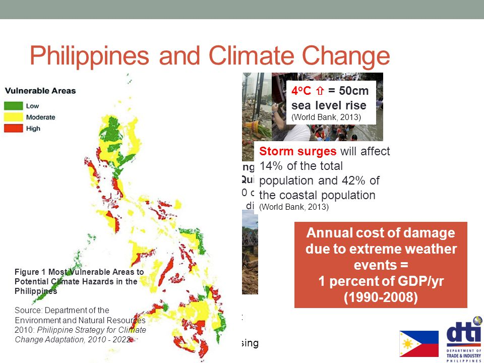 Philippines and Climate Change World Risk Report 2011 1 Vanatu 2 Tonga 3 Philippines 4 Solomon Islands 5 Guatemala Typhoon Pedring (September 2011) an