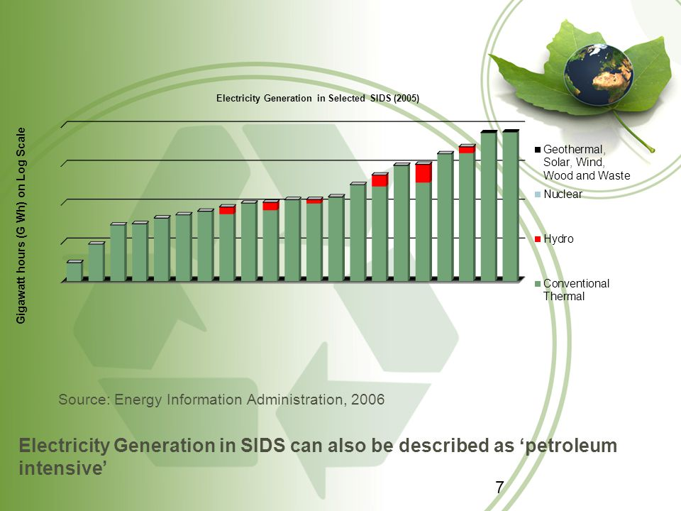 Electricity Generation in SIDS can also be described as 'petroleum intensive' Source: Energy Information Administration, 2006 7