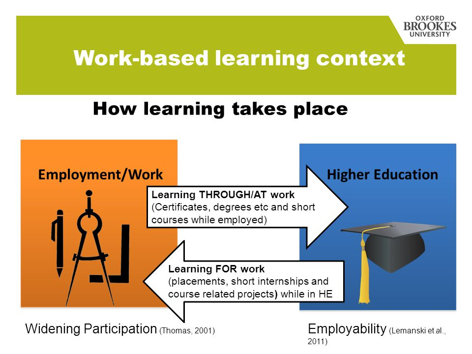 Employment/Work Higher Education Learning THROUGH/AT work (Certificates, degrees etc and short courses while employed) Learning FOR work (placements, short internships and course related projects) while in HE How learning takes place Work-based learning context Employability (Lemanski et al., 2011) Widening Participation (Thomas, 2001)