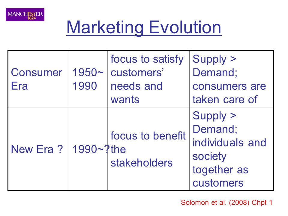 Marketing Evolution Consumer Era 1950~ 1990 focus to satisfy customers' needs and wants Supply > Demand; consumers are taken care of New Era 1990~.