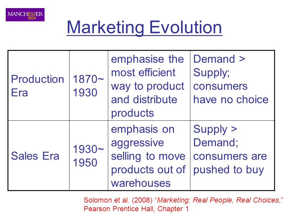 """Marketing Evolution Solomon et al. (2008) """"Marketing: Real People, Real Choices,"""" Pearson Prentice Hall, Chapter 1 Production Era 1870~ 1930 emphasise"""