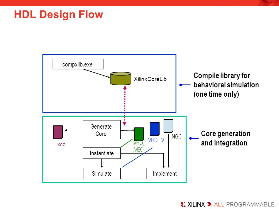 HDL Design Flow Compile library for behavioral simulation (one time only) Core generation and integration XilinxCoreLib.NGC compxlib.exe Instantiate Simulate.VHD,.V Implement.VHO,.VEO Generate Core.xco