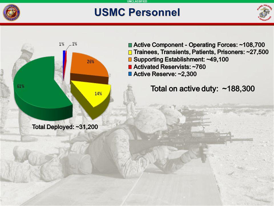 UNCLASSIFIED USMC Personnel