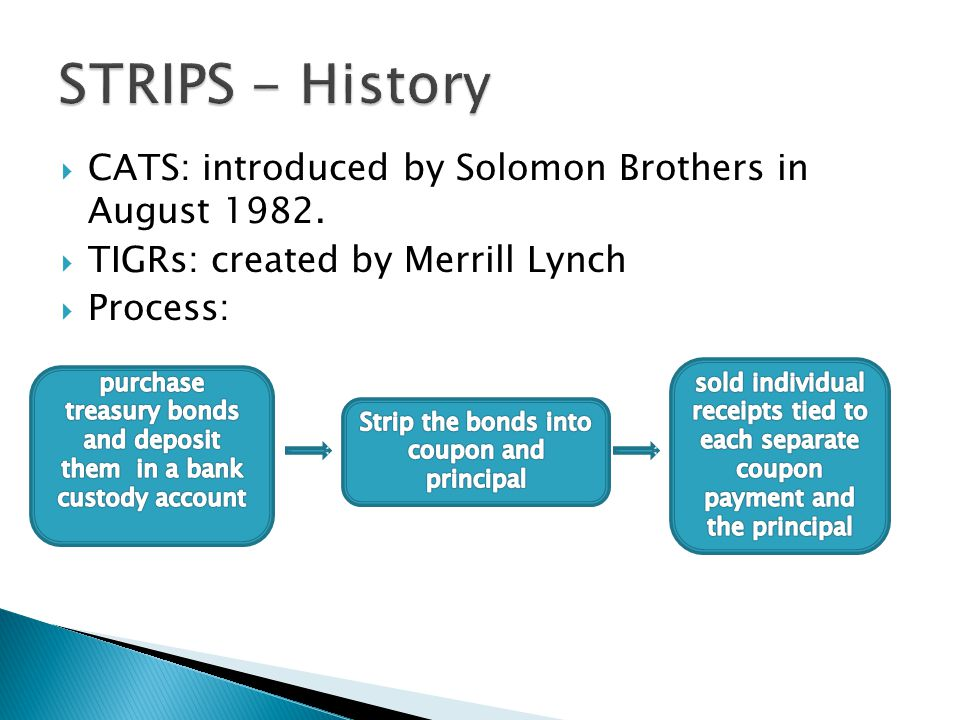  CATS: introduced by Solomon Brothers in August 1982.  TIGRs: created by Merrill Lynch  Process:
