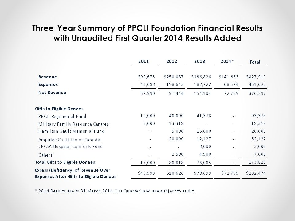 with Unaudited First Quarter 2014 Results Added