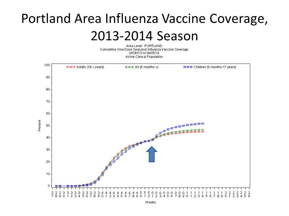 Portland Area Influenza Vaccine Coverage, 2013-2014 Season