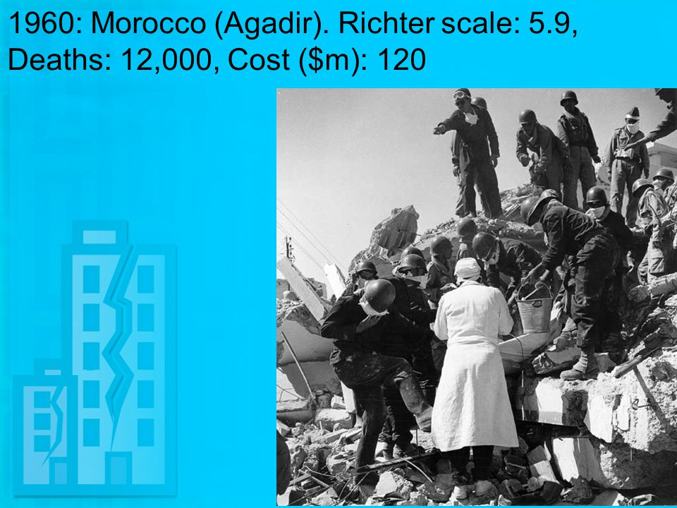 1960: Morocco (Agadir). Richter scale: 5.9, Deaths: 12,000, Cost ($m): 120
