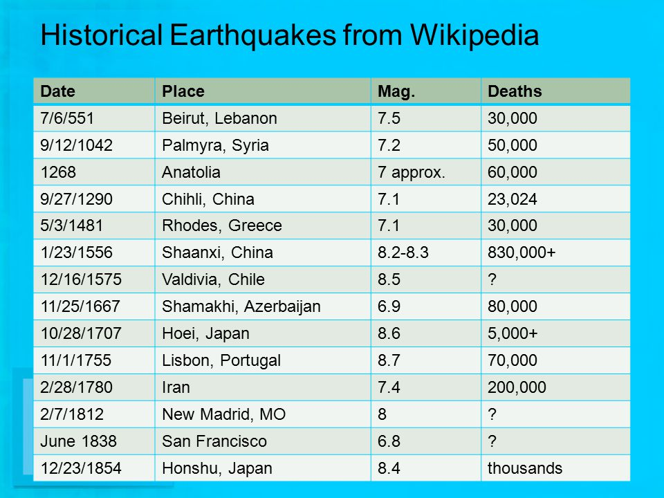 Historical Earthquakes from Wikipedia DatePlaceMag.Deaths 7/6/551Beirut, Lebanon7.530,000 9/12/1042Palmyra, Syria7.250,000 1268Anatolia7 approx.60,000 9/27/1290Chihli, China7.123,024 5/3/1481Rhodes, Greece7.130,000 1/23/1556Shaanxi, China8.2-8.3830,000+ 12/16/1575Valdivia, Chile8.5.