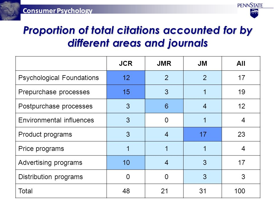 Consumer Psychology Proportion of total citations accounted for by different areas and journals JCRJMRJMAll Psychological Foundations122217 Prepurchase processes153119 Postpurchase processes36412 Environmental influences3014 Product programs341723 Price programs1114 Advertising programs104317 Distribution programs0033 Total482131100