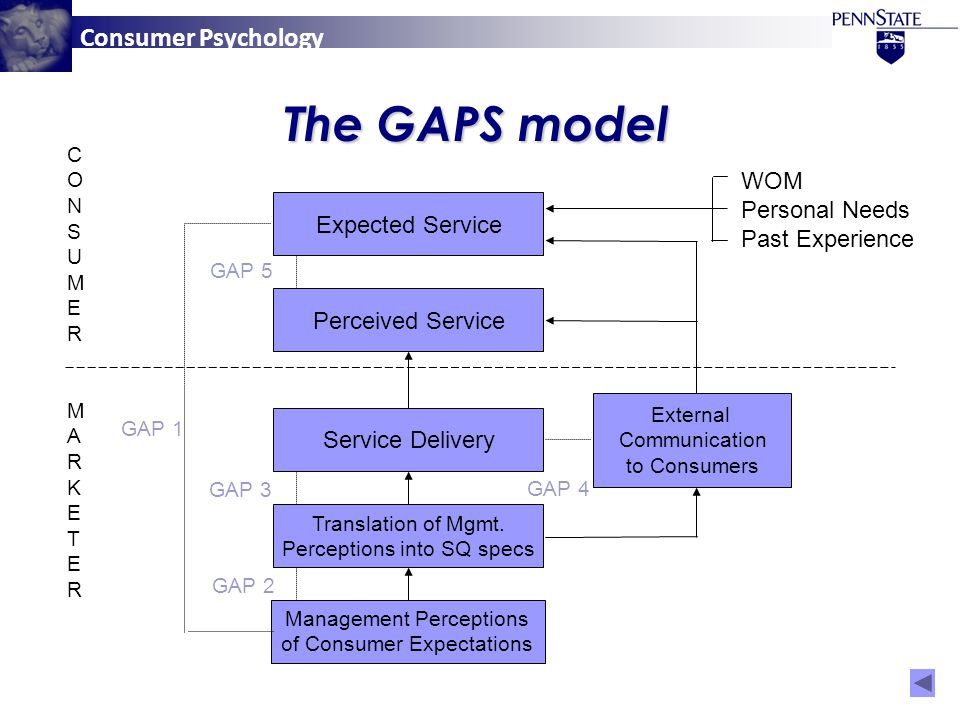 Consumer Psychology The GAPS model WOM Personal Needs Past Experience External Communication to Consumers Expected Service Perceived Service Service Delivery Translation of Mgmt.