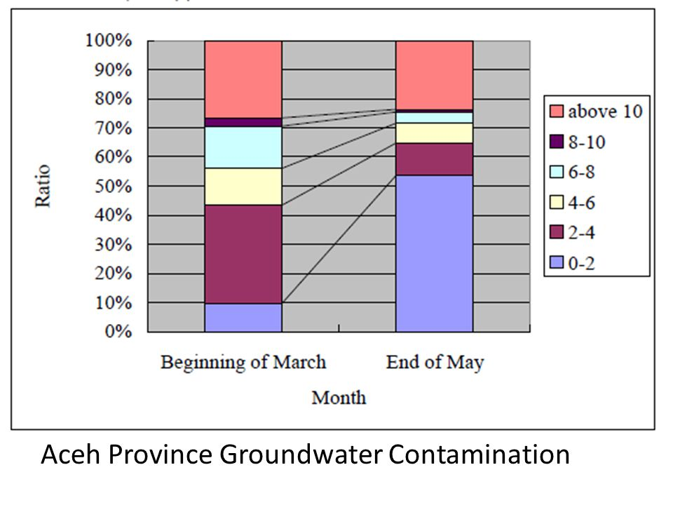 Aceh Province Groundwater Contamination