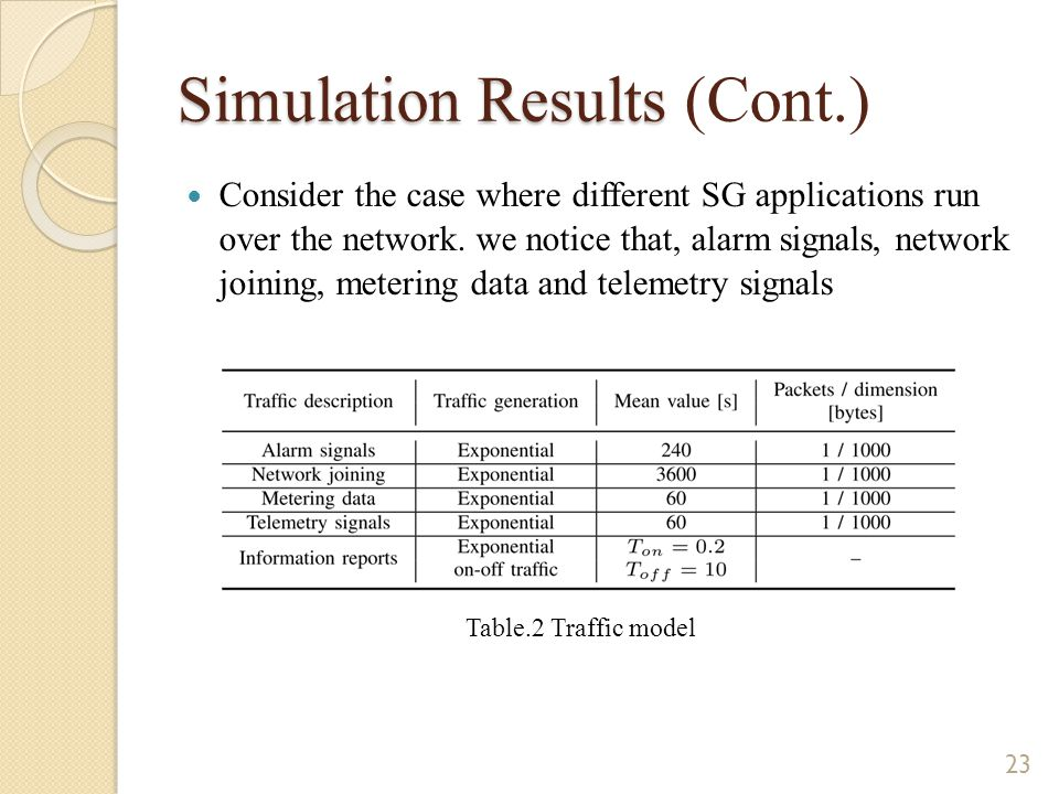 Simulation Results Simulation Results (Cont.) Consider the case where different SG applications run over the network.