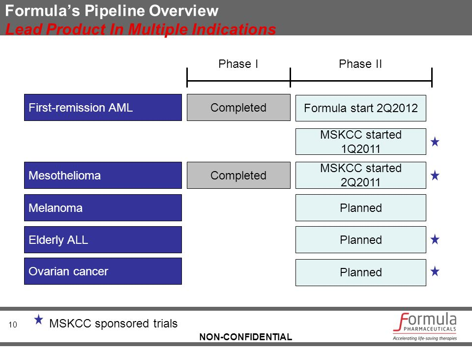 NON-CONFIDENTIAL Formula's Pipeline Overview Lead Product In Multiple Indications 10 First-remission AML Mesothelioma Elderly ALL Ovarian cancer Compl