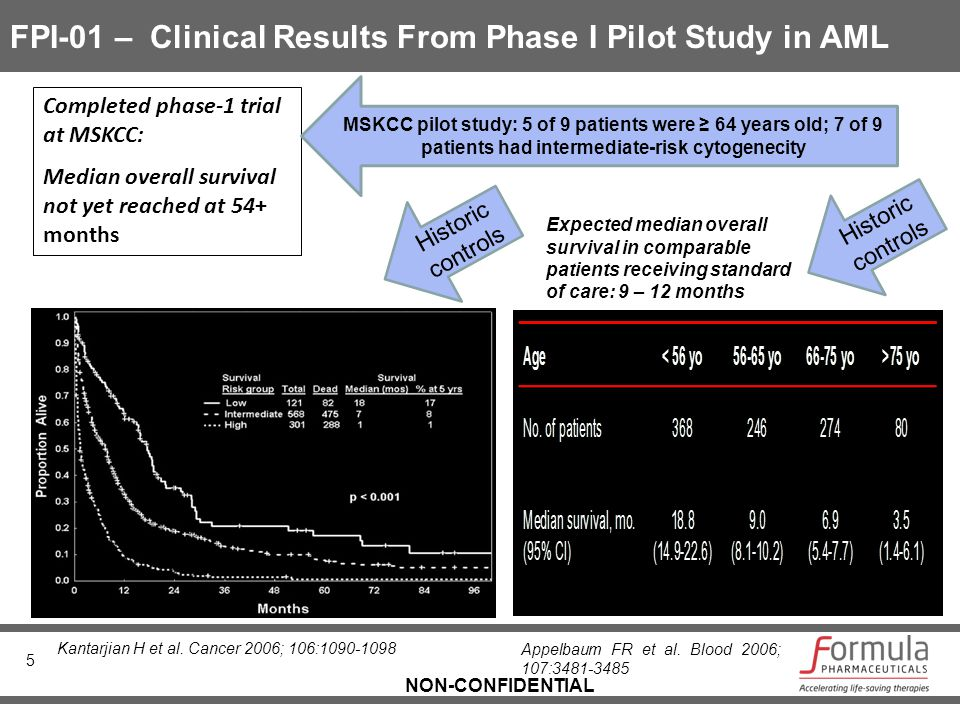 NON-CONFIDENTIAL FPI-01 – Clinical Results From Phase I Pilot Study in AML 5 Completed phase-1 trial at MSKCC: Median overall survival not yet reached