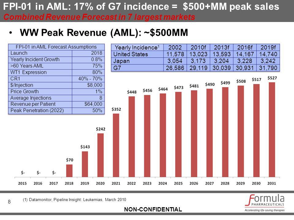 NON-CONFIDENTIAL FPI-01 in AML: 17% of G7 incidence = $500+MM peak sales Combined Revenue Forecast in 7 largest markets 8 WW Peak Revenue (AML): ~$500MM (1) Datamonitor, Pipeline Insight: Leukemias, March 2010