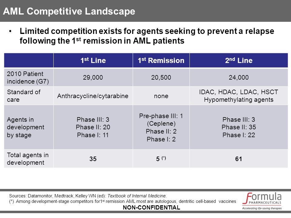 NON-CONFIDENTIAL AML Competitive Landscape Limited competition exists for agents seeking to prevent a relapse following the 1 st remission in AML pati