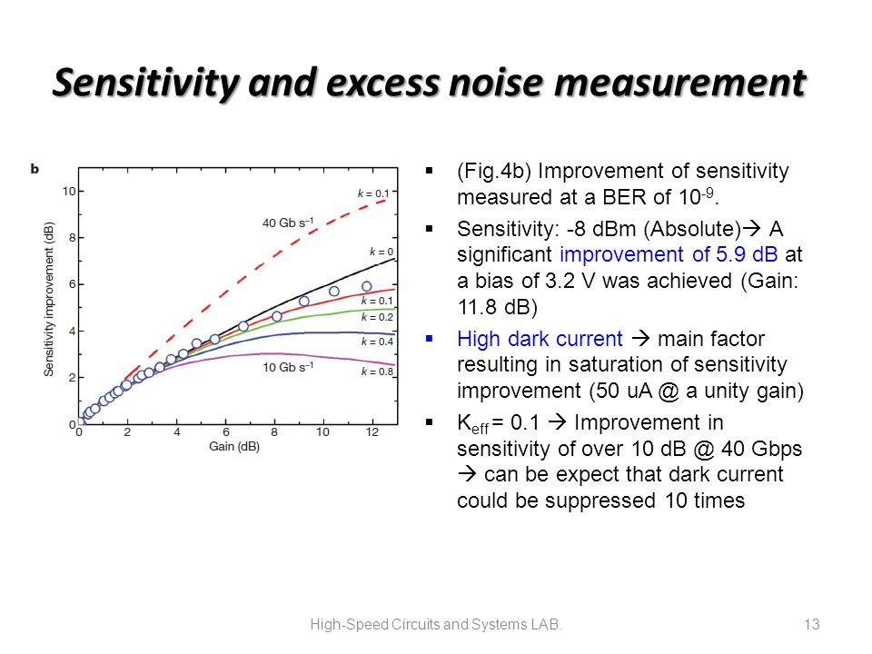 Sensitivity and excess noise measurement  (Fig.4b) Improvement of sensitivity measured at a BER of 10 -9.