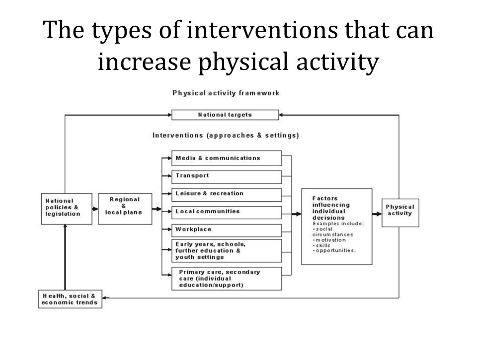 The types of interventions that can increase physical activity