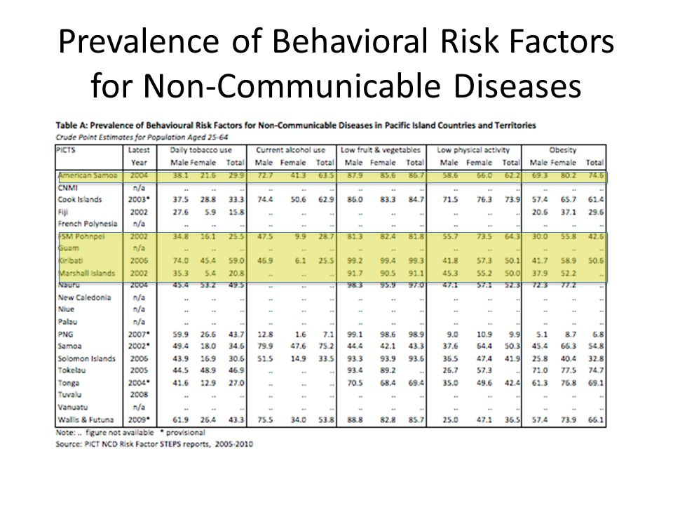 Prevalence of Behavioral Risk Factors for Non-Communicable Diseases