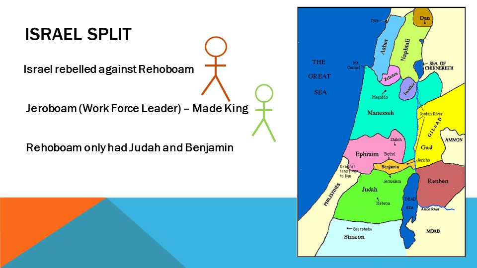 ISRAEL SPLIT Israel rebelled against Rehoboam Jeroboam (Work Force Leader) – Made King Rehoboam only had Judah and Benjamin