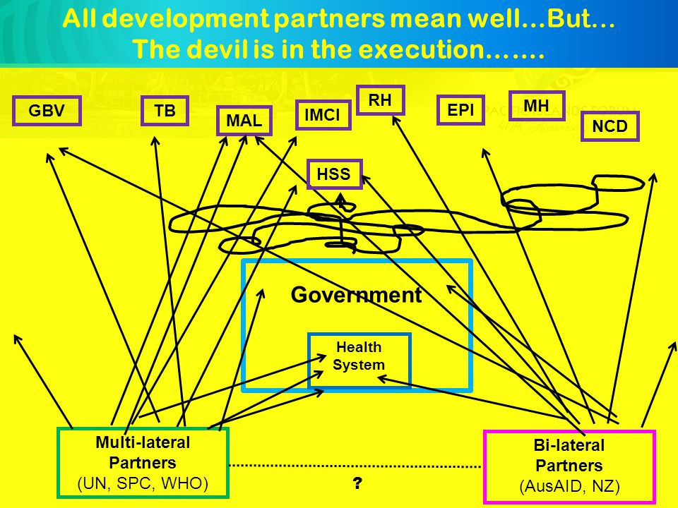 Government Health System Multi-lateral Partners (UN, SPC, WHO) Bi-lateral Partners (AusAID, NZ) .
