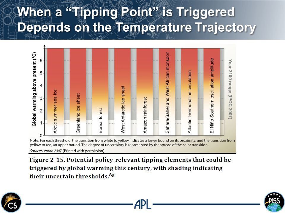 When a Tipping Point is Triggered Depends on the Temperature Trajectory